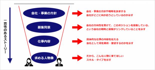 採用候補者を惹きつける概念図