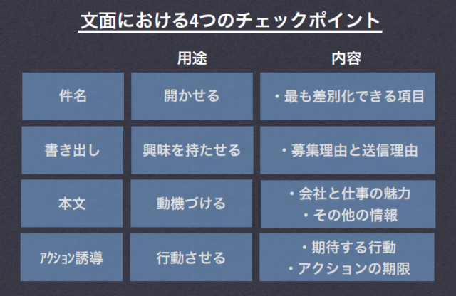 文面における4つのチェックポイント