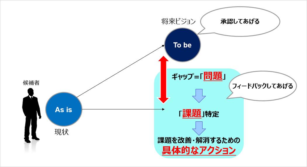 """""""採用ビジョン""""のフィードバック"""