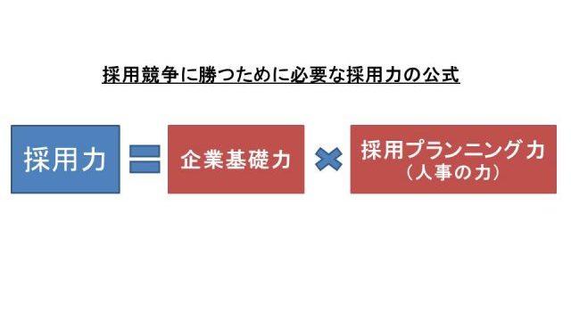 採用力の公式
