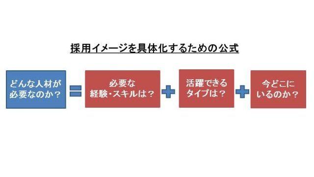 採用イメージの図