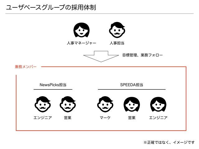 ユーザーベースの体制図