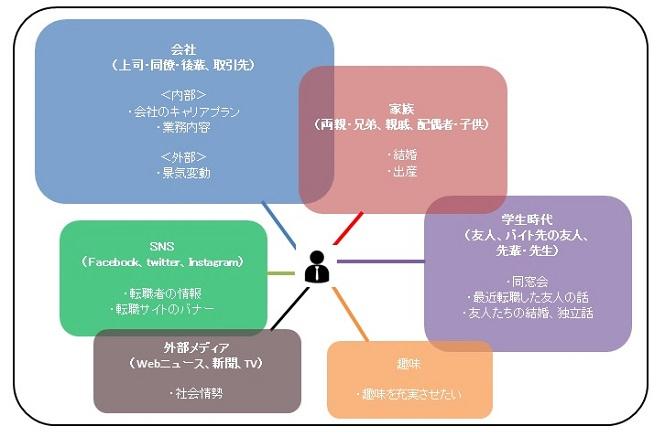 採用のソーシャルグラフ