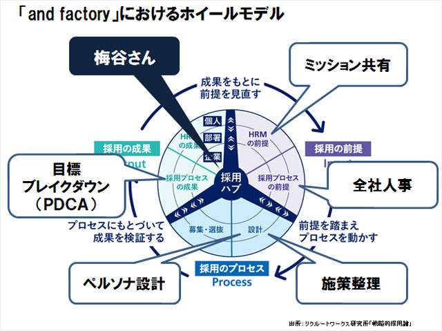 採用活動のハブであるの図