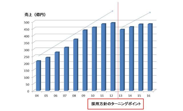 会社の売上グラフ