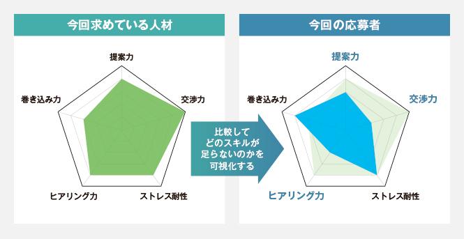 スキルを比較するチャート