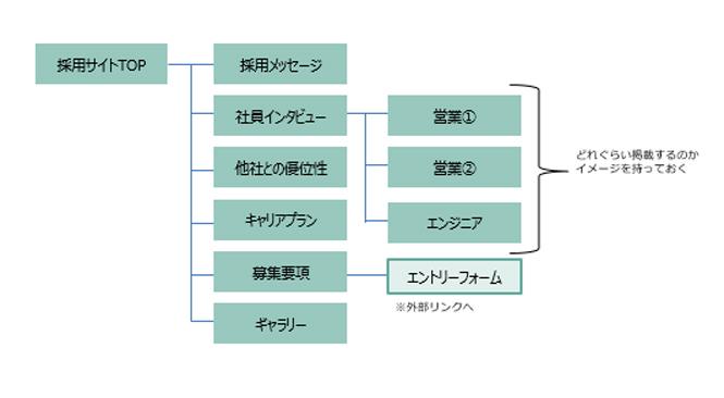 サイトマップ(サイト構成図)イメージ