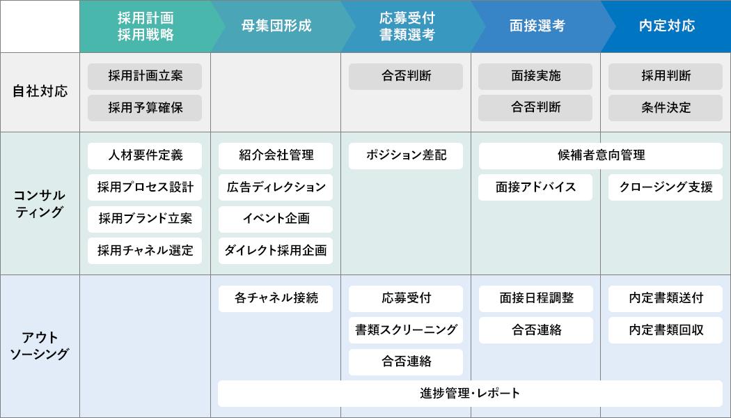 RPO(採用代行、採用アウトソーシング)の対応範囲