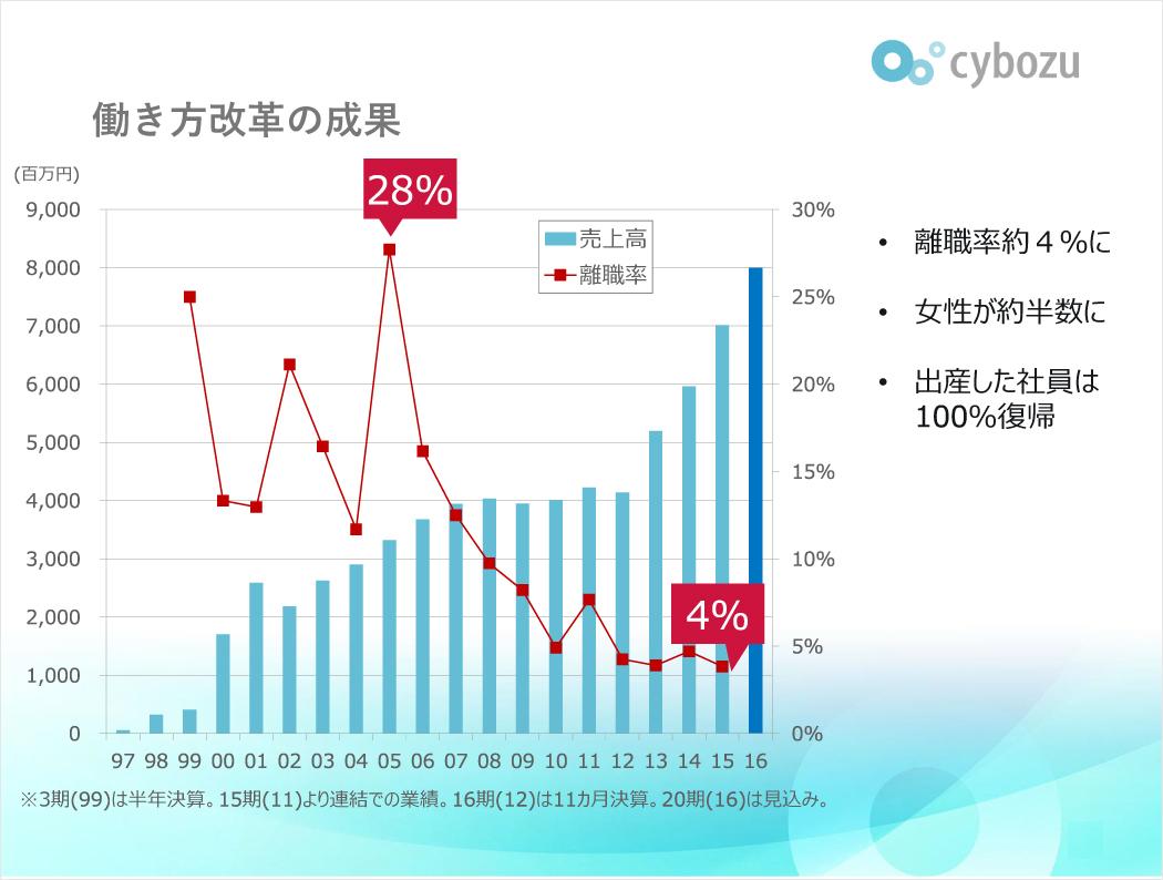 【セミナー資料】離職率28%→4%
