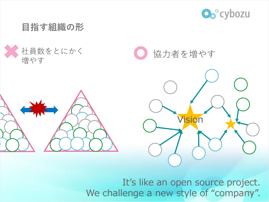【セミナー資料】エコシステム