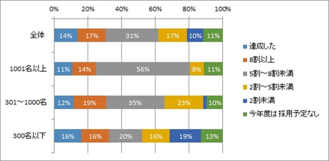 2017年度のキャリア採用計画数の達成率