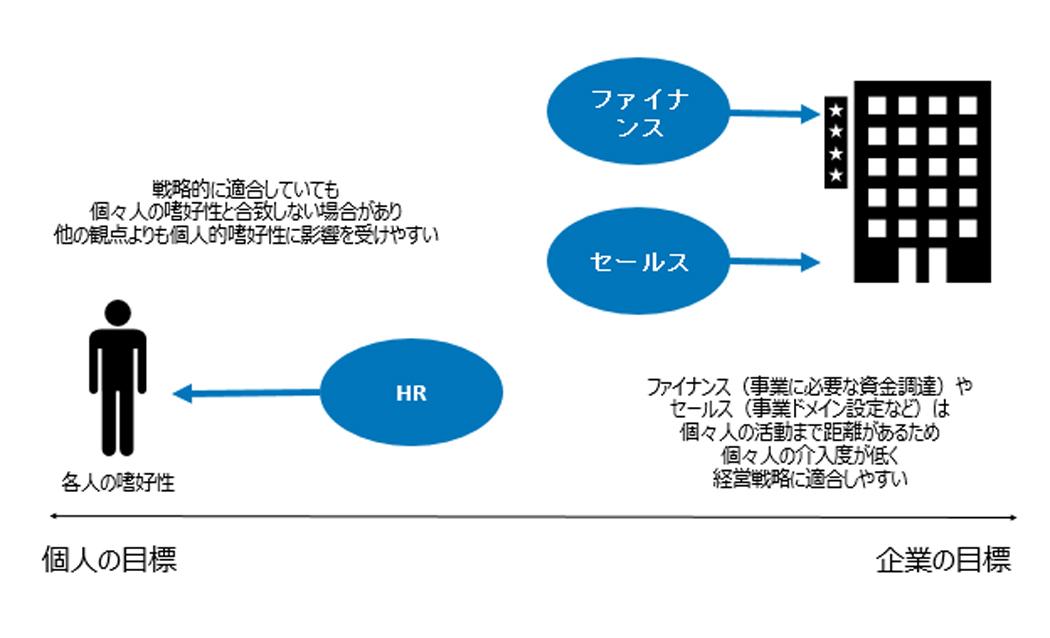 経営戦略の観点と個人との関係性