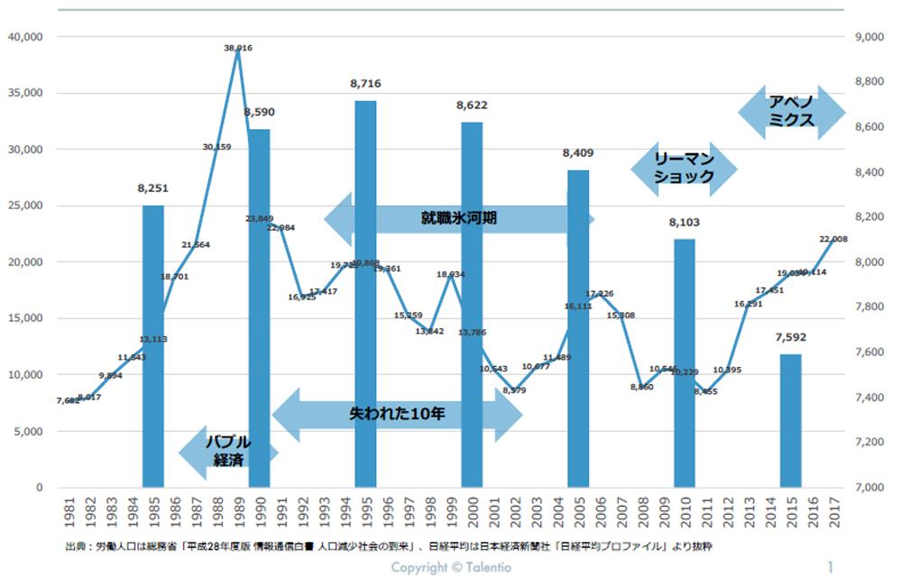 【トレンド】日経平均株価と労働人口の推移