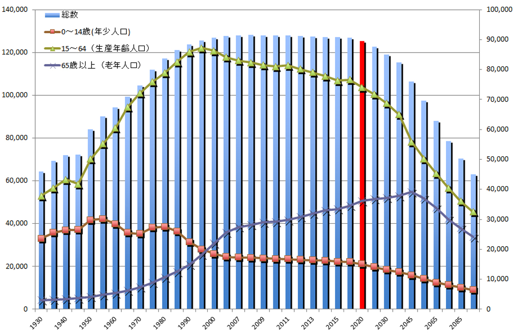 人口の推移と将来人口