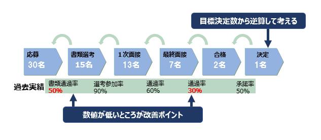 KPI設定イメージ