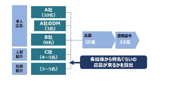各媒体・サービスにおけるKPI数値設定イメージ
