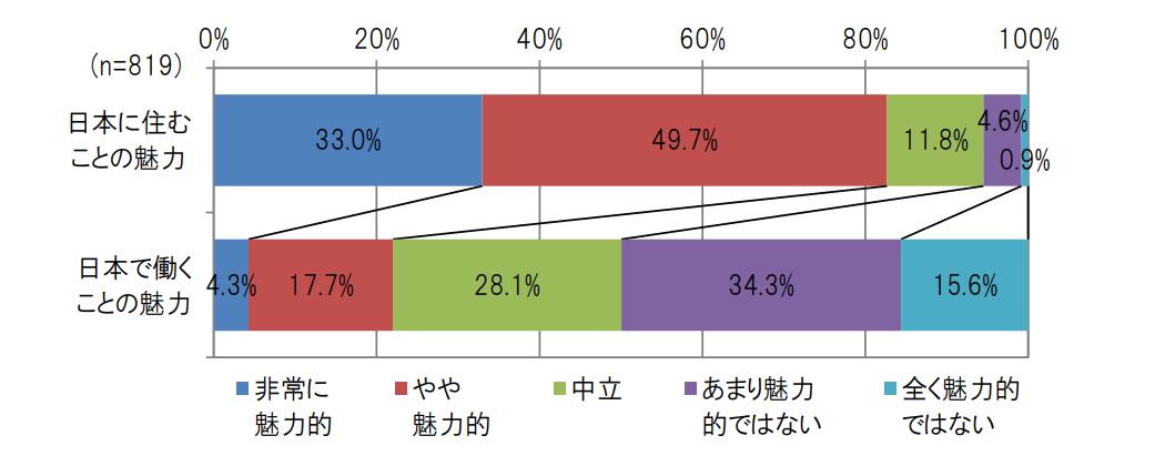 日本の生活及び就労の魅力度の評価