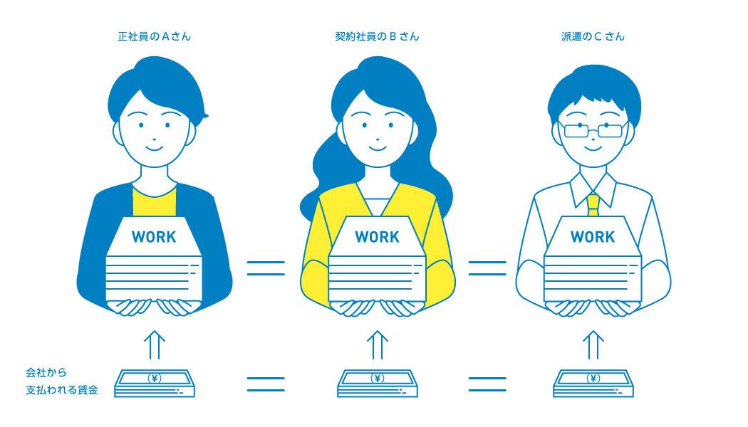 同一労働同一賃金とは?