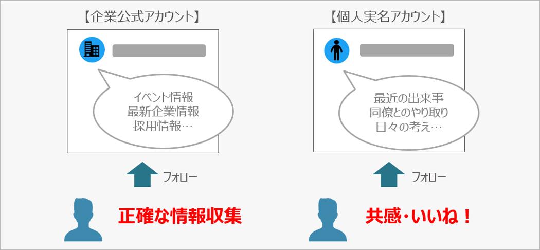 企業公式アカウントと個人アカウントの棲み分け