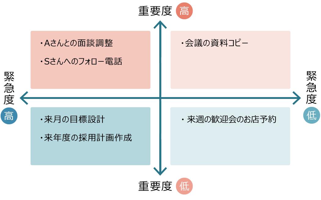個人業務の可視化