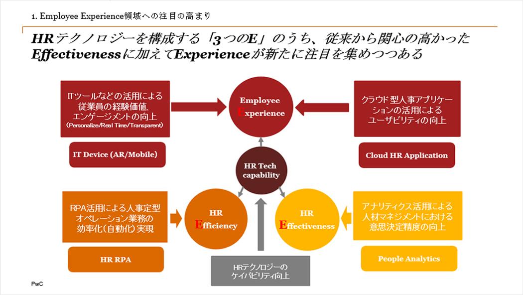 Employee Experience(EX)領域