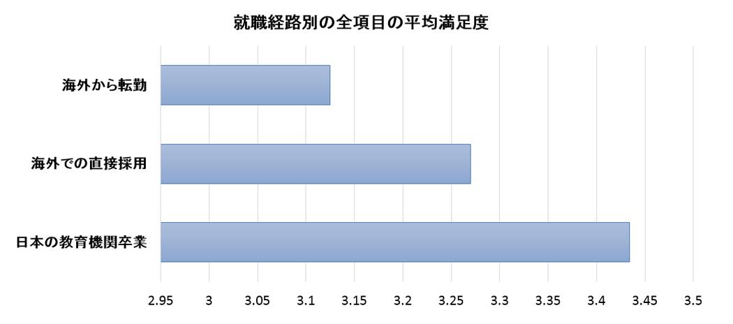 日本企業への評価(就職経路別)
