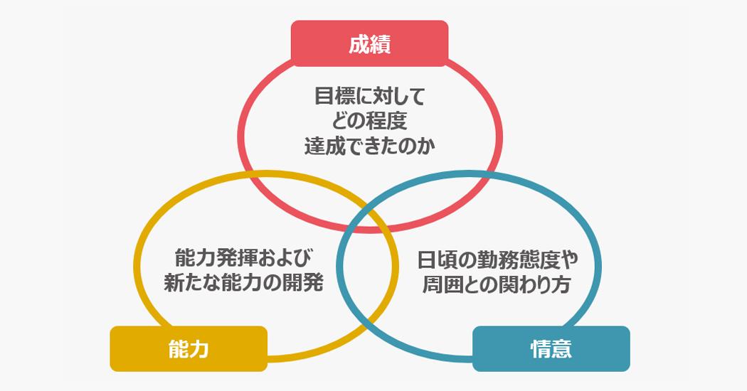 評価の参考になる3つの軸