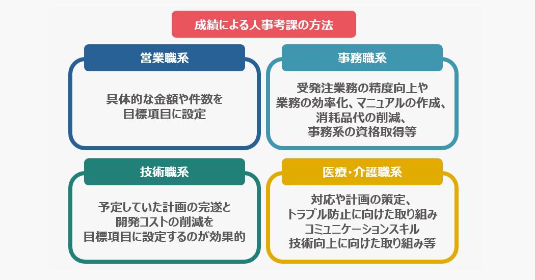 【職種別】成績による人事考課の方法