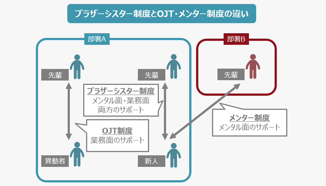 ブラザー・シスター制度とメンター制度、OJT制度との違い