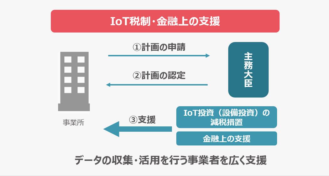 IoT税制や金融上の支援を受ける際の流れ
