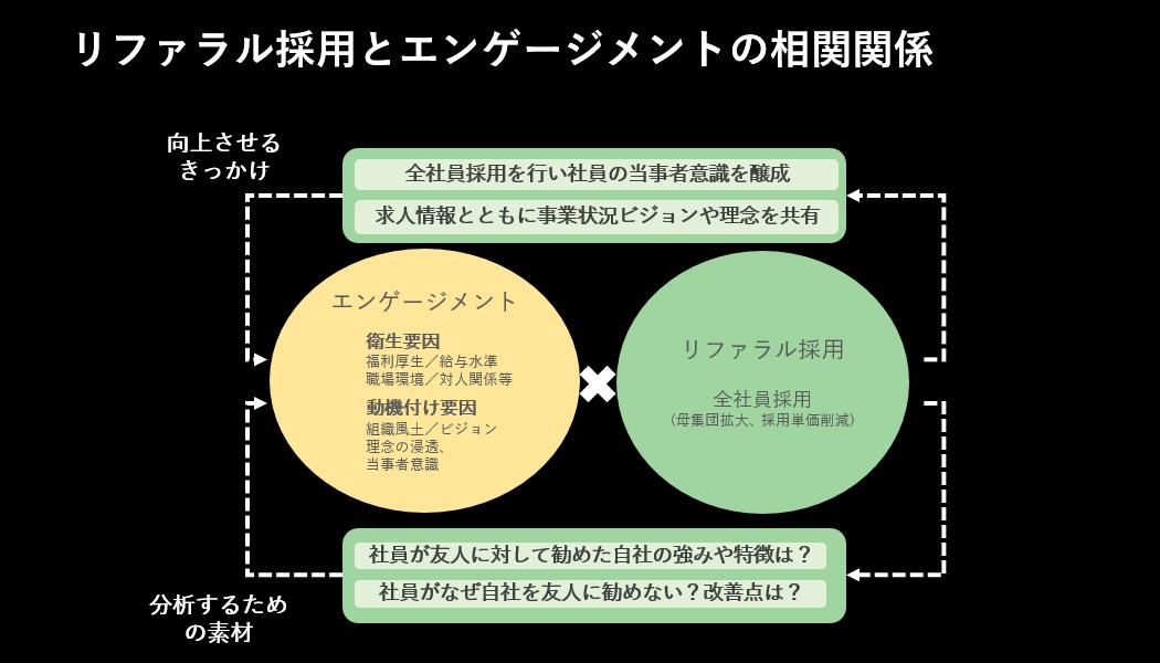 リファラル採用とエンゲージメントの相関関係