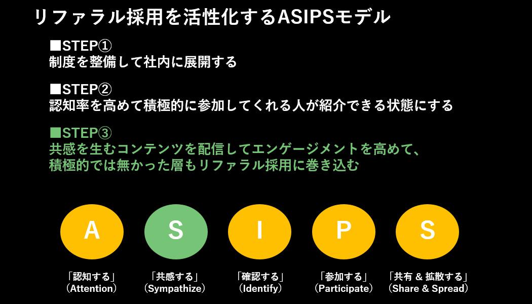 ASIPSモデル