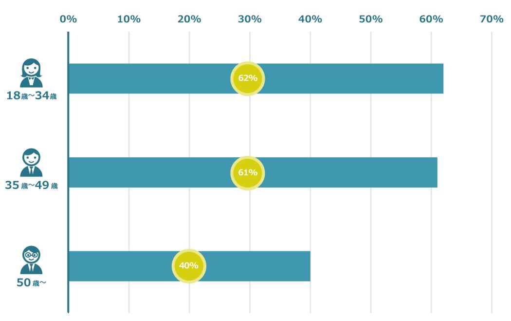 日本人の世代別に見た「休み不足」と感じている人の割合