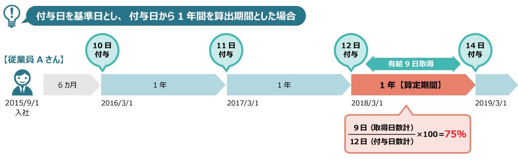 2015年9月1日に入社した従業員Aさんの有給取得率