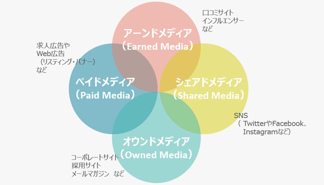 採用広報で重要な「PESOモデル」-4つのメディアと特徴