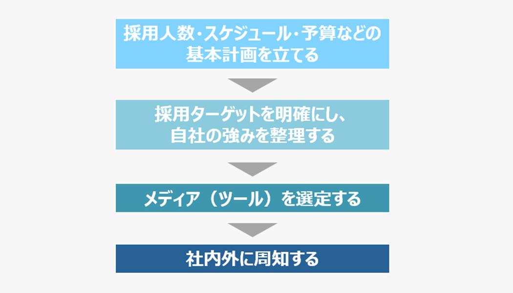 採用広報を実施する前の4つのステップ