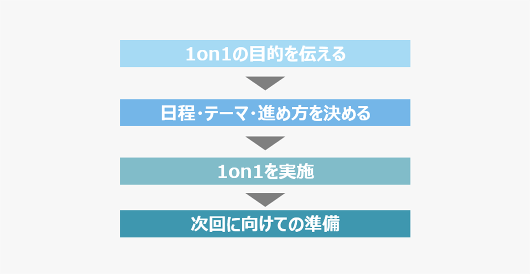 1on1のフロー