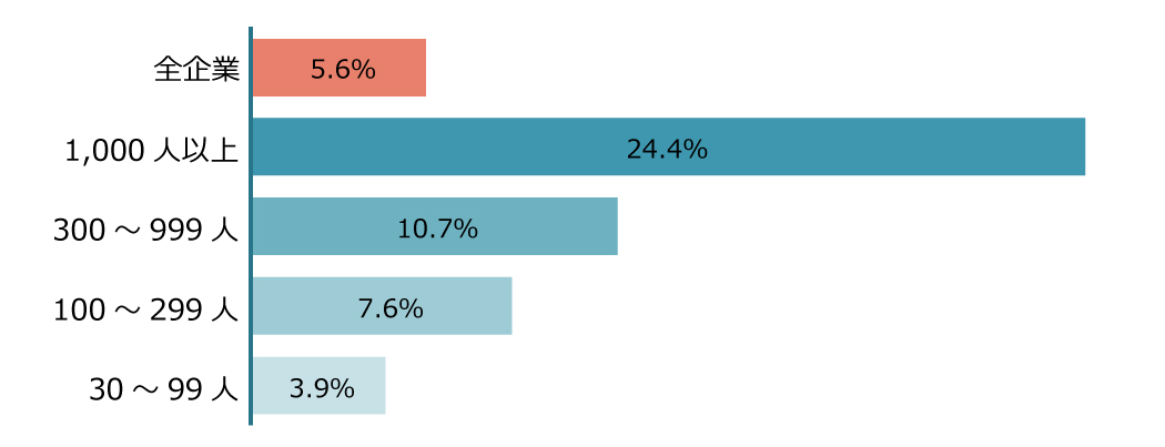 企業規模別の導入率