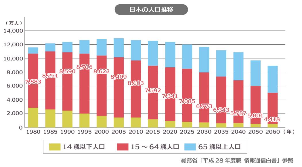 生産年齢人グラフ