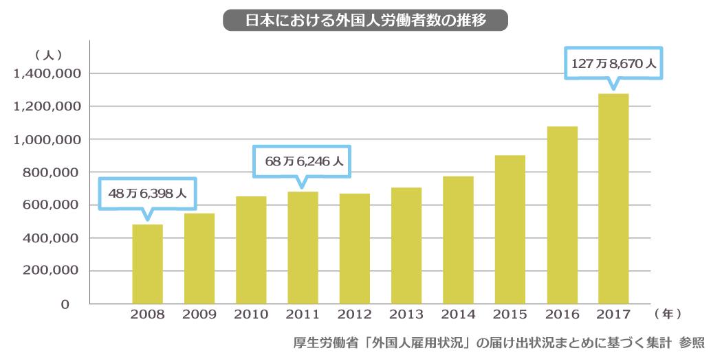 外国人労働者数グラフ