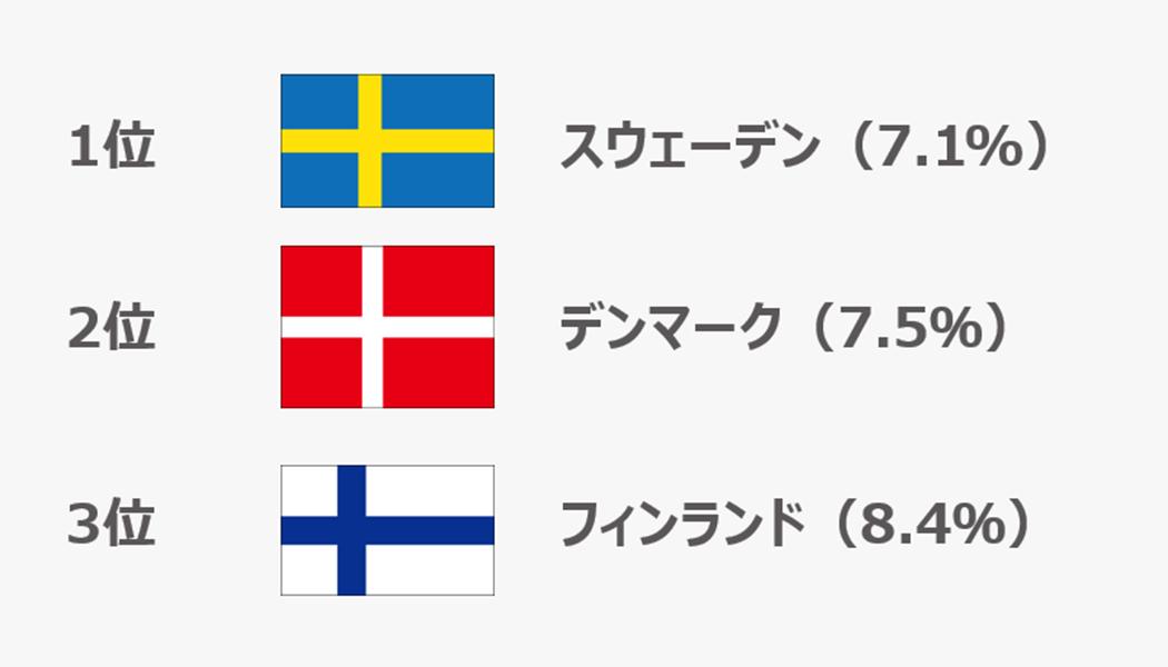 長時間労働の少ない国TOP3