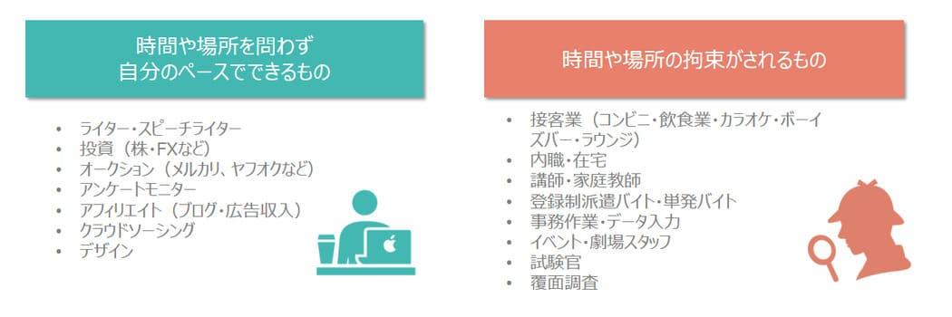 副業の分類