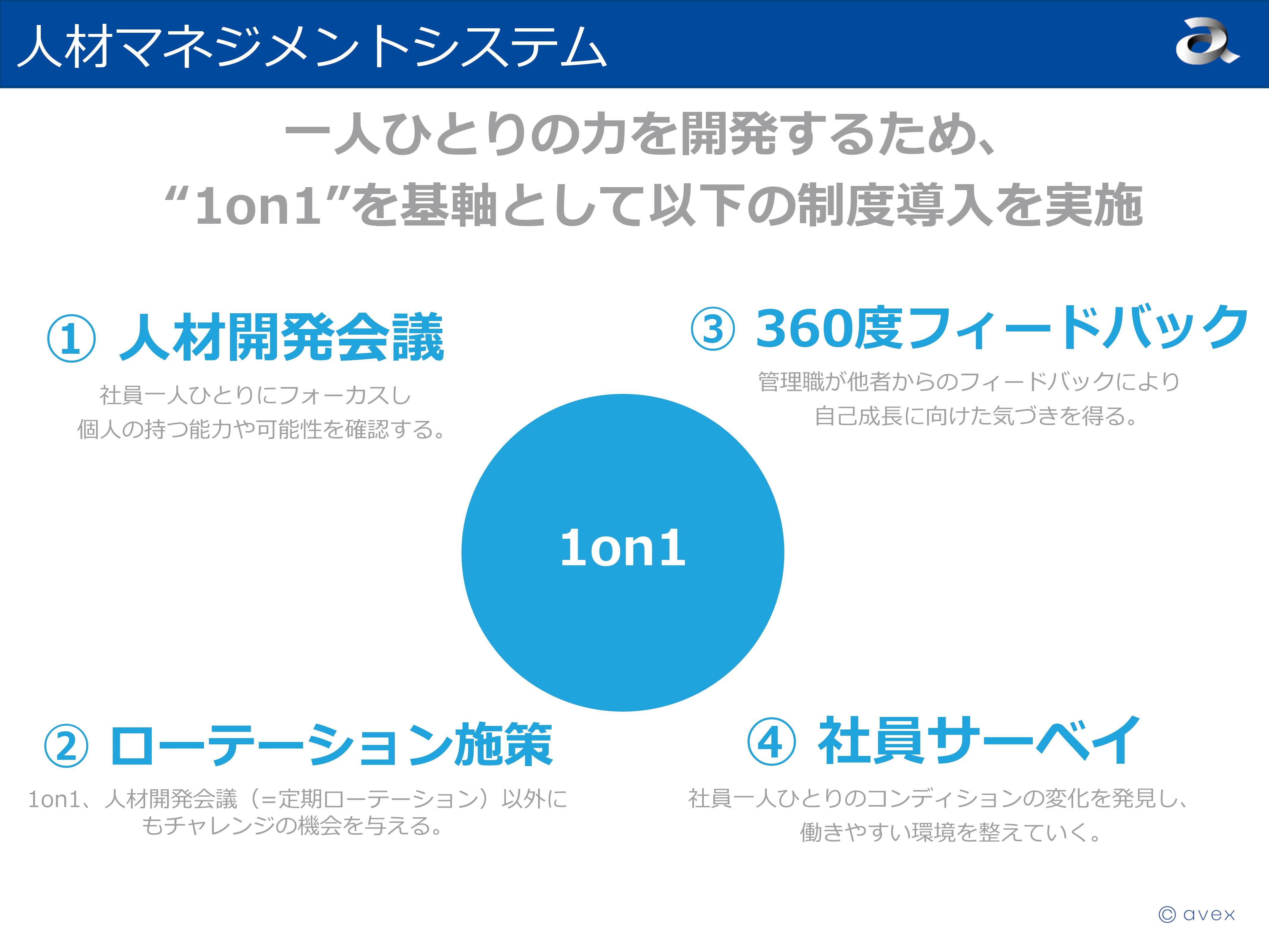 「1on1」を組織改革のキーポイント