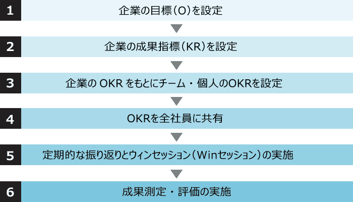 OKR導入のフロー