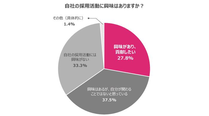 自社の採用活動への興味・関心が高い人は3割弱