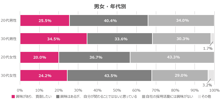 男女・年代別で見ると、男女共に20代よりも30代の方が「興味があり、貢献したい」傾向
