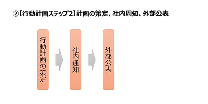 【行動計画ステップ2】計画の策定、社内周知、外部公表