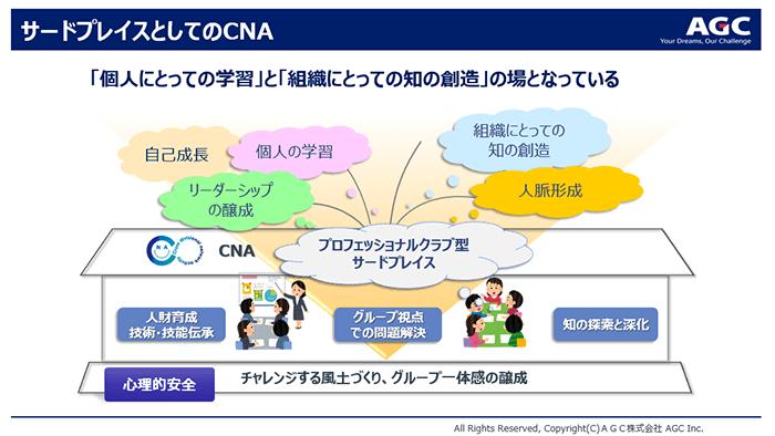 自律を引き出す「部門横断的ネットワーク活動CNA」