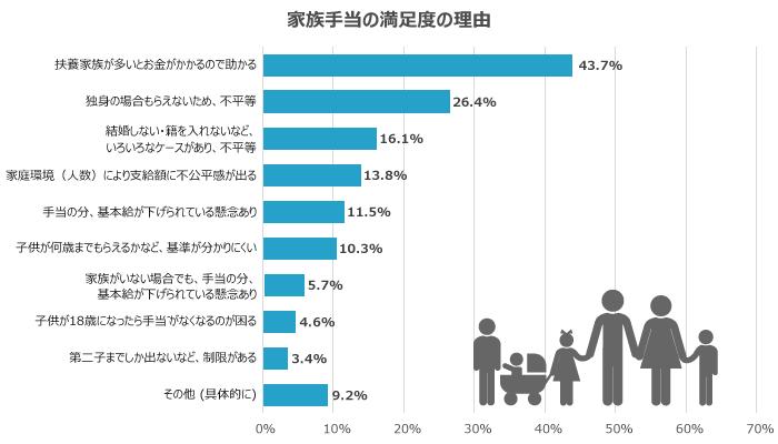 満足度が低い福利厚生3位「家族手当」の理由