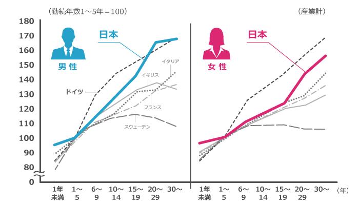 日本以外で年功序列制度のある国